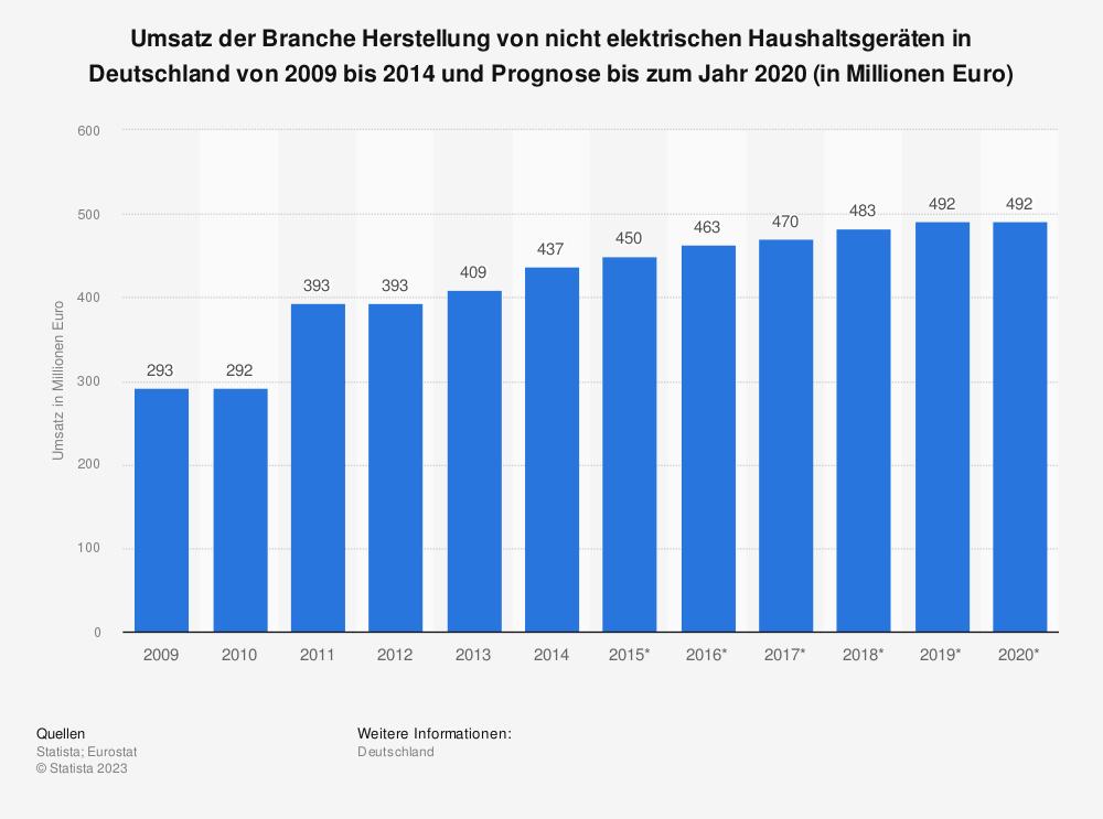 Statistik: Umsatz der Branche Herstellung von nicht elektrischen Haushaltsgeräten in Deutschland von 2009 bis 2014 und Prognose bis zum Jahr 2020 (in Millionen Euro) | Statista