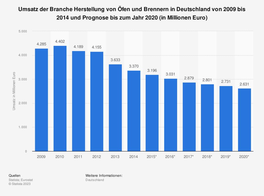 Statistik: Umsatz der Branche Herstellung von Öfen und Brennern in Deutschland von 2009 bis 2014 und Prognose bis zum Jahr 2020 (in Millionen Euro) | Statista