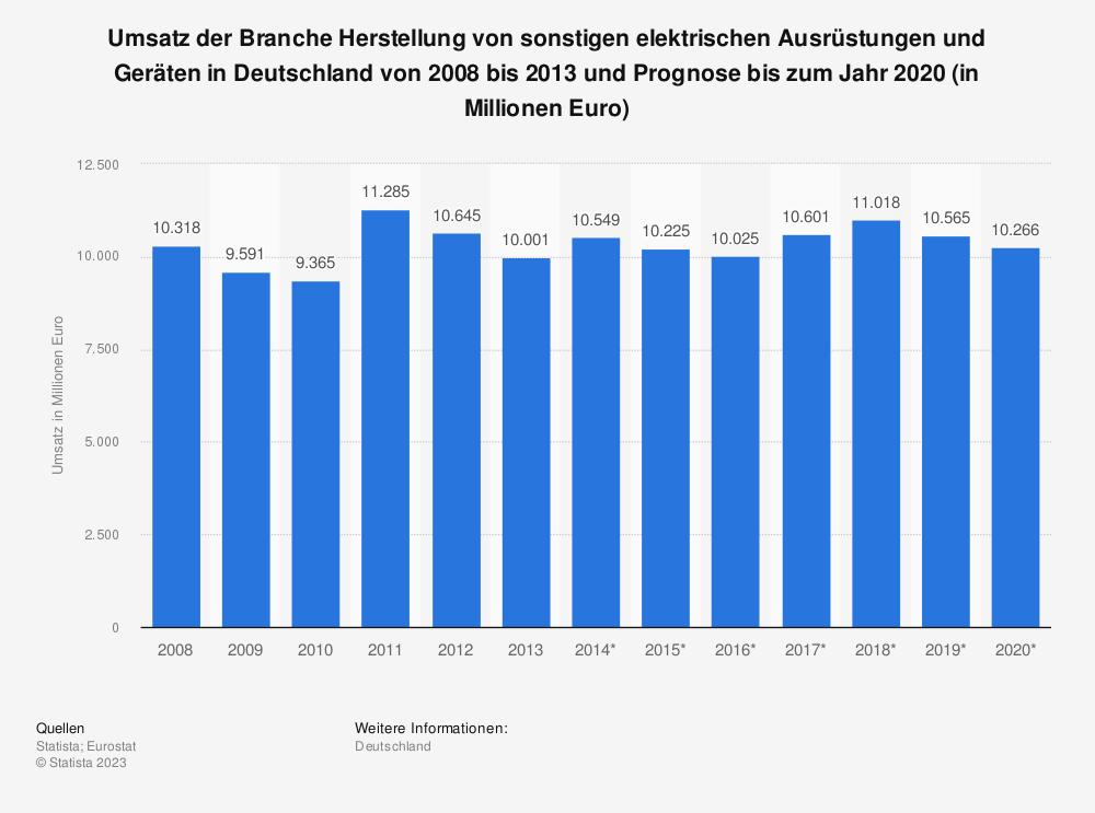 Statistik: Umsatz der Branche Herstellung von sonstigen elektrischen Ausrüstungen und Geräten in Deutschland von 2008 bis 2013 und Prognose bis zum Jahr 2020 (in Millionen Euro) | Statista