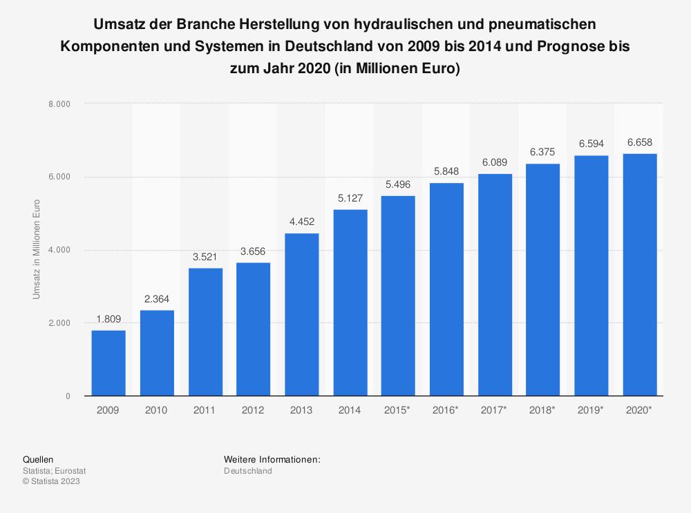 Statistik: Umsatz der Branche Herstellung von hydraulischen und pneumatischen Komponenten und Systemen in Deutschland von 2009 bis 2014 und Prognose bis zum Jahr 2020 (in Millionen Euro) | Statista