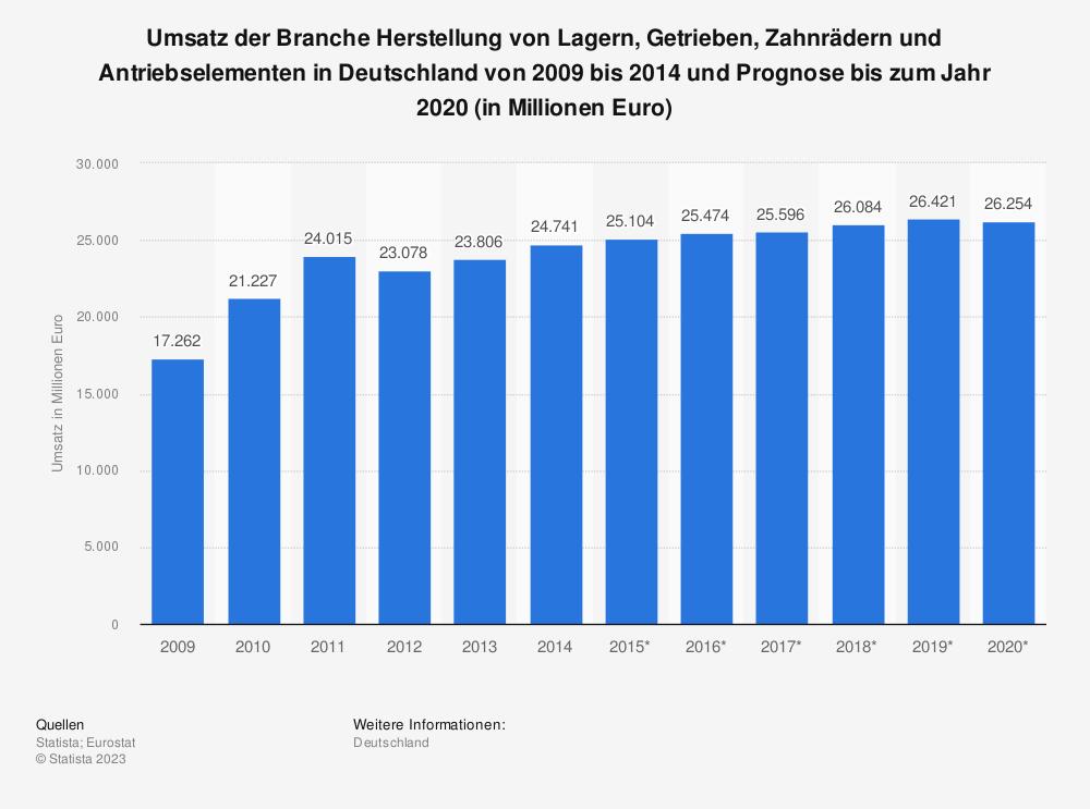 Statistik: Umsatz der Branche Herstellung von Lagern, Getrieben, Zahnrädern und Antriebselementen in Deutschland von 2009 bis 2014 und Prognose bis zum Jahr 2020 (in Millionen Euro) | Statista