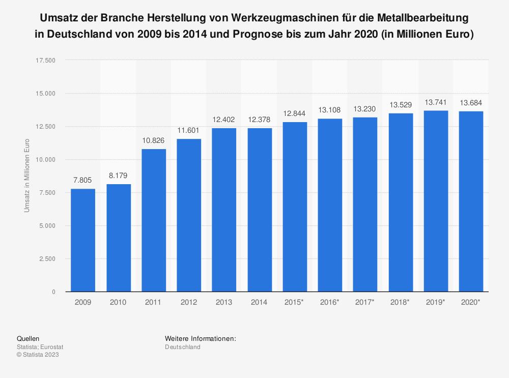 Statistik: Umsatz der Branche Herstellung von Werkzeugmaschinen für die Metallbearbeitung in Deutschland von 2009 bis 2014 und Prognose bis zum Jahr 2020 (in Millionen Euro) | Statista