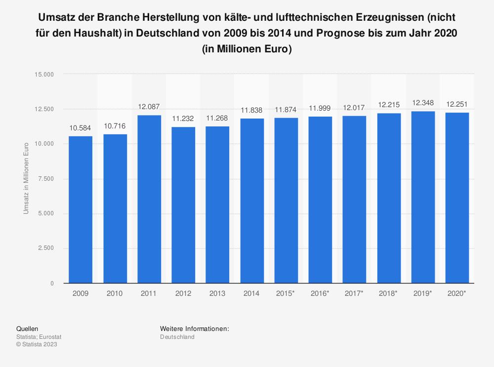 Statistik: Umsatz der Branche Herstellung von kälte- und lufttechnischen Erzeugnissen (nicht für den Haushalt) in Deutschland von 2009 bis 2014 und Prognose bis zum Jahr 2020 (in Millionen Euro) | Statista
