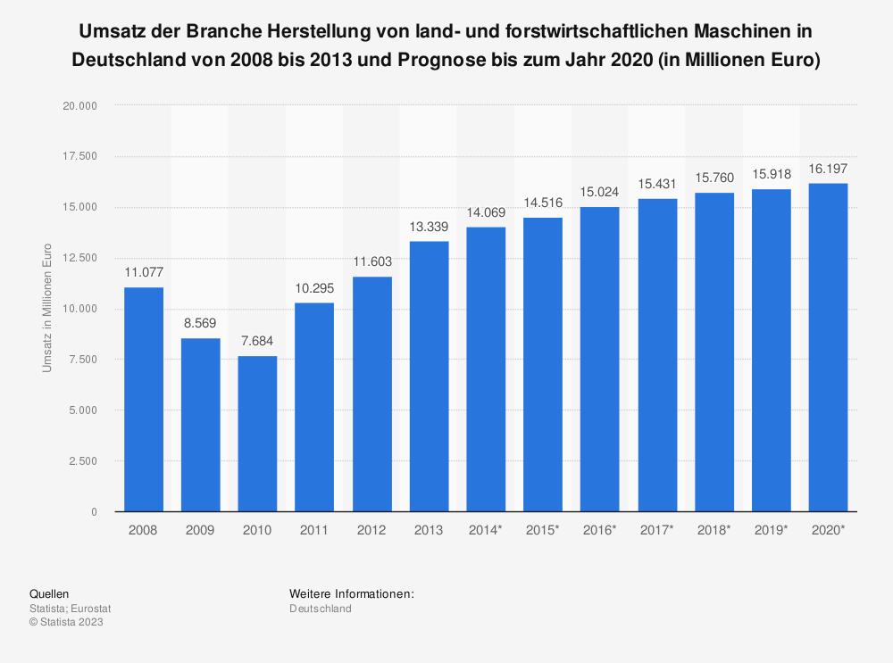 Statistik: Umsatz der Branche Herstellung von land- und forstwirtschaftlichen Maschinen in Deutschland von 2008 bis 2013 und Prognose bis zum Jahr 2020 (in Millionen Euro) | Statista