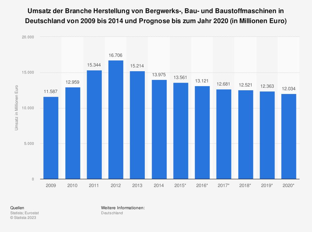 Statistik: Umsatz der Branche Herstellung von Bergwerks-, Bau- und Baustoffmaschinen in Deutschland von 2009 bis 2014 und Prognose bis zum Jahr 2020 (in Millionen Euro) | Statista