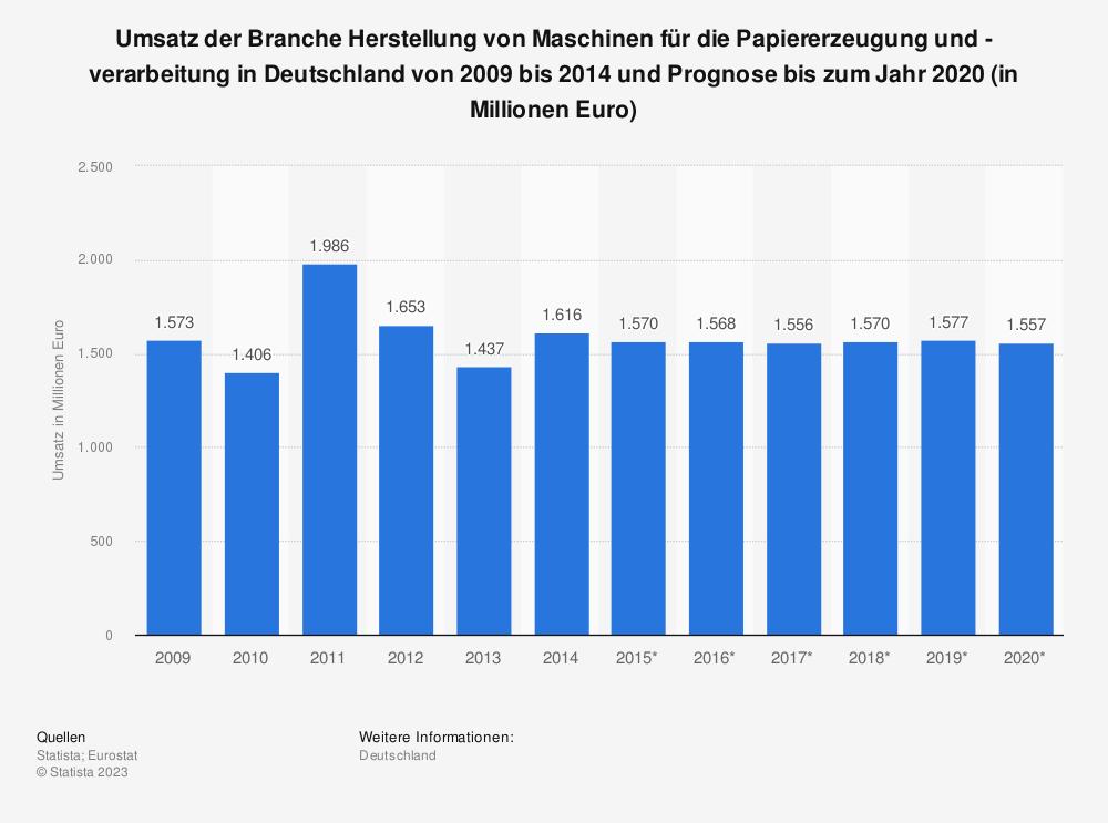 Statistik: Umsatz der Branche Herstellung von Maschinen für die Papiererzeugung und -verarbeitung in Deutschland von 2009 bis 2014 und Prognose bis zum Jahr 2020 (in Millionen Euro) | Statista