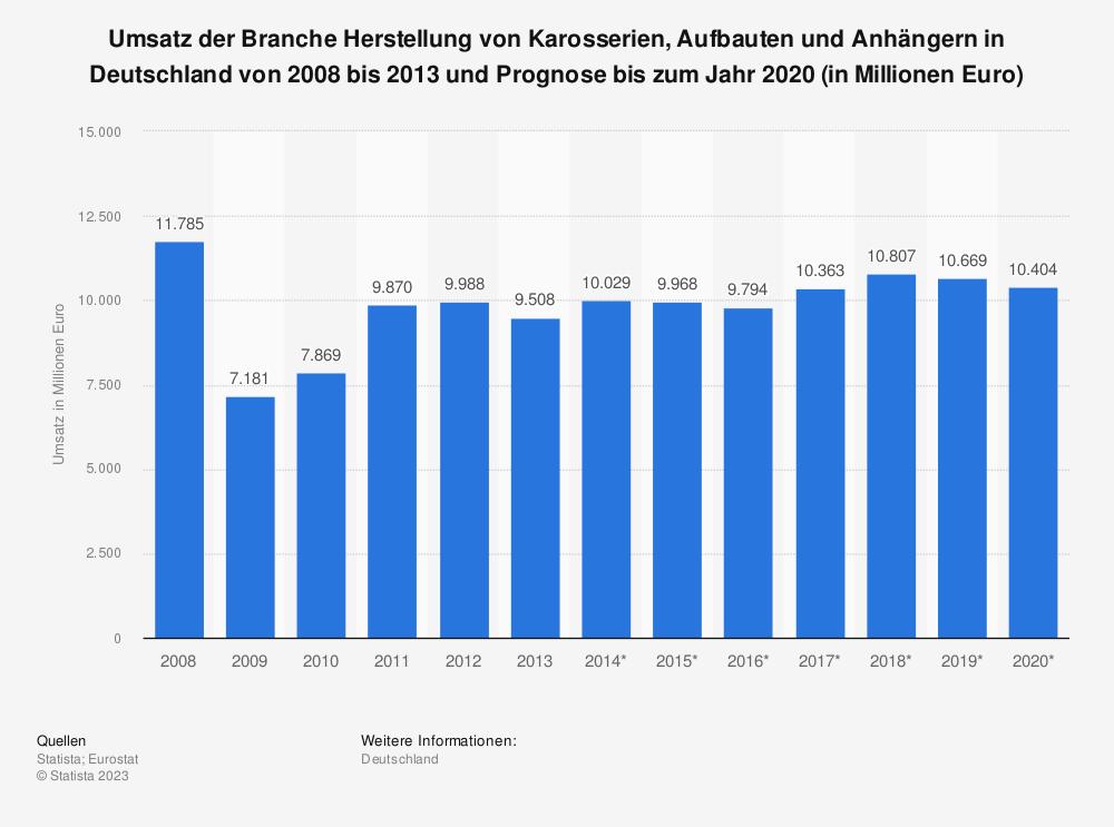 Statistik: Umsatz der Branche Herstellung von Karosserien, Aufbauten und Anhängern in Deutschland von 2008 bis 2013 und Prognose bis zum Jahr 2020 (in Millionen Euro) | Statista