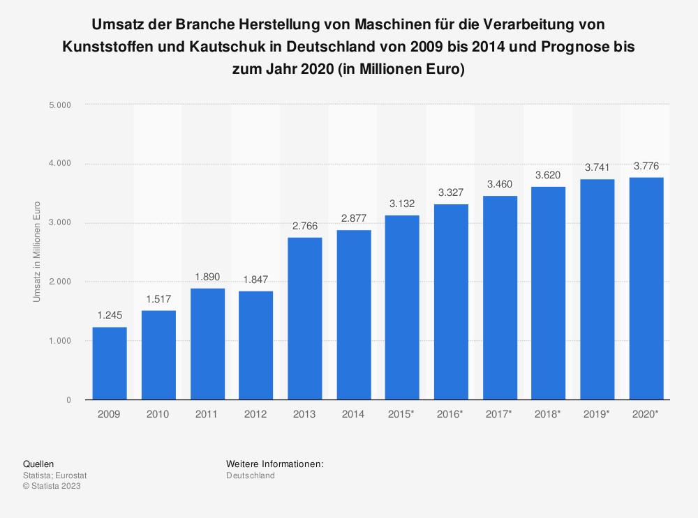 Statistik: Umsatz der Branche Herstellung von Maschinen für die Verarbeitung von Kunststoffen und Kautschuk in Deutschland von 2009 bis 2014 und Prognose bis zum Jahr 2020 (in Millionen Euro) | Statista