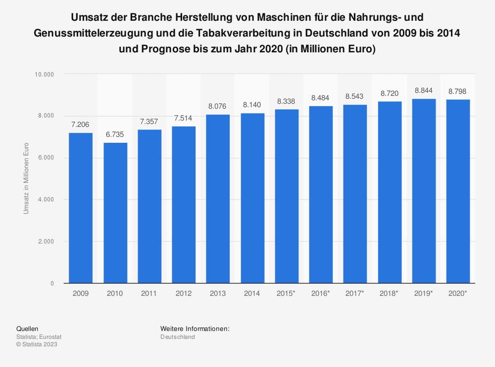 Statistik: Umsatz der Branche Herstellung von Maschinen für die Nahrungs- und Genussmittelerzeugung und die Tabakverarbeitung in Deutschland von 2009 bis 2014 und Prognose bis zum Jahr 2020 (in Millionen Euro)   Statista
