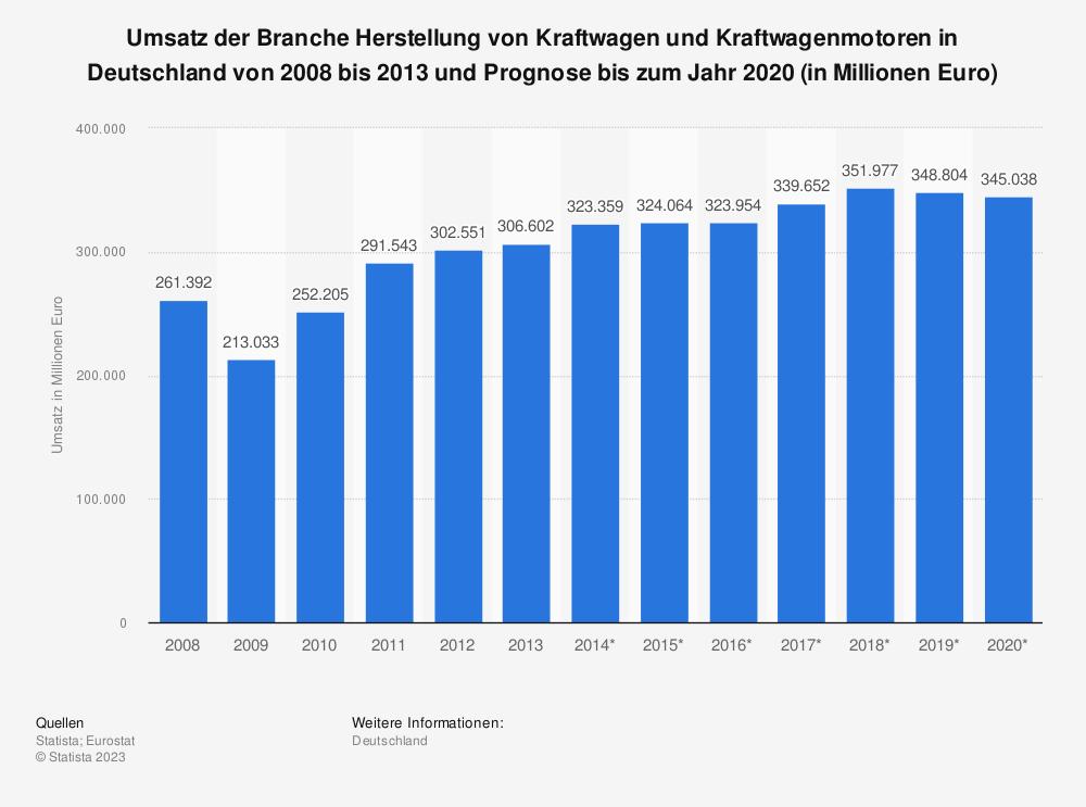 Statistik: Umsatz der Branche Herstellung von Kraftwagen und Kraftwagenmotoren in Deutschland von 2008 bis 2013 und Prognose bis zum Jahr 2020 (in Millionen Euro)   Statista