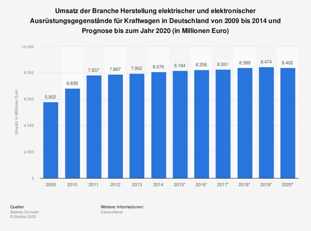 Statistik: Umsatz der Branche Herstellung elektrischer und elektronischer Ausrüstungsgegenstände für Kraftwagen in Deutschland von 2009 bis 2014 und Prognose bis zum Jahr 2020 (in Millionen Euro) | Statista