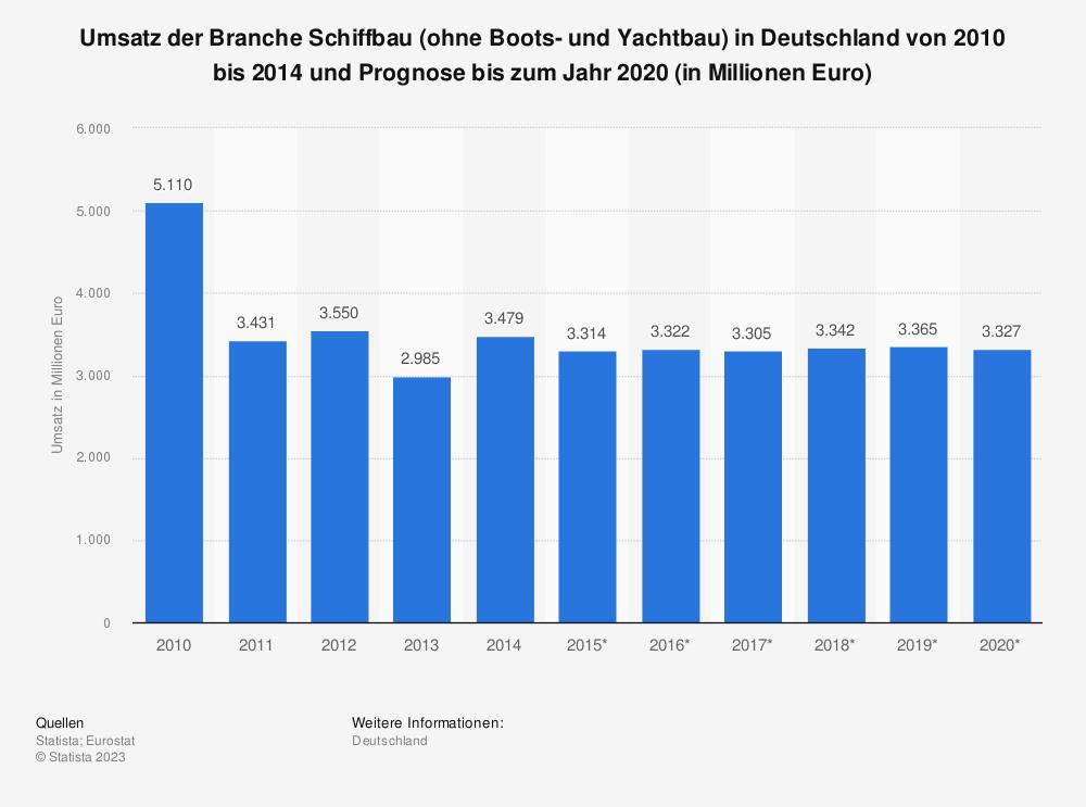 Statistik: Umsatz der Branche Schiffbau (ohne Boots- und Yachtbau) in Deutschland von 2010 bis 2014 und Prognose bis zum Jahr 2020 (in Millionen Euro) | Statista
