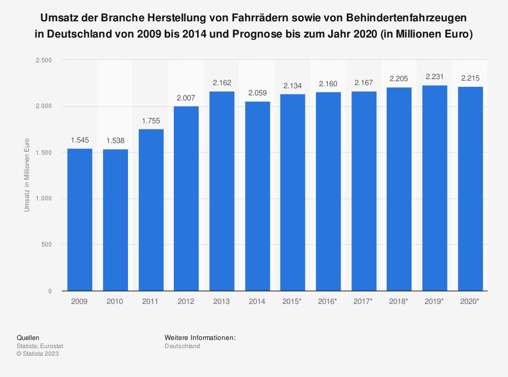 Statistik: Umsatz der Branche Herstellung von Fahrrädern sowie von Behindertenfahrzeugen in Deutschland von 2009 bis 2014 und Prognose bis zum Jahr 2020 (in Millionen Euro) | Statista
