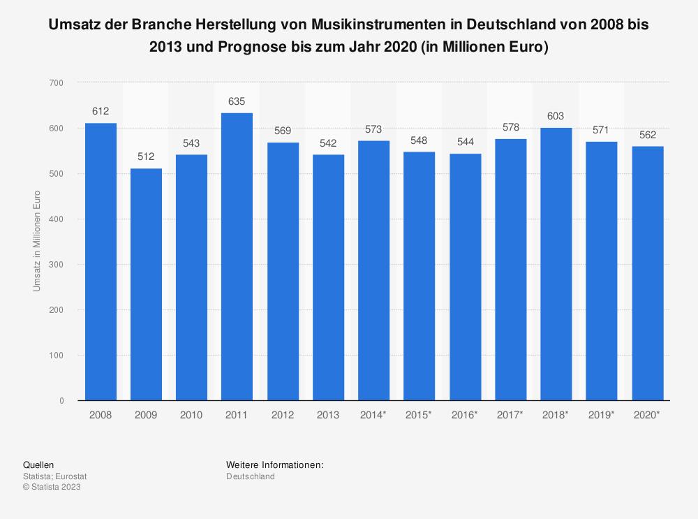 Statistik: Umsatz der Branche Herstellung von Musikinstrumenten in Deutschland von 2008 bis 2013 und Prognose bis zum Jahr 2020 (in Millionen Euro) | Statista