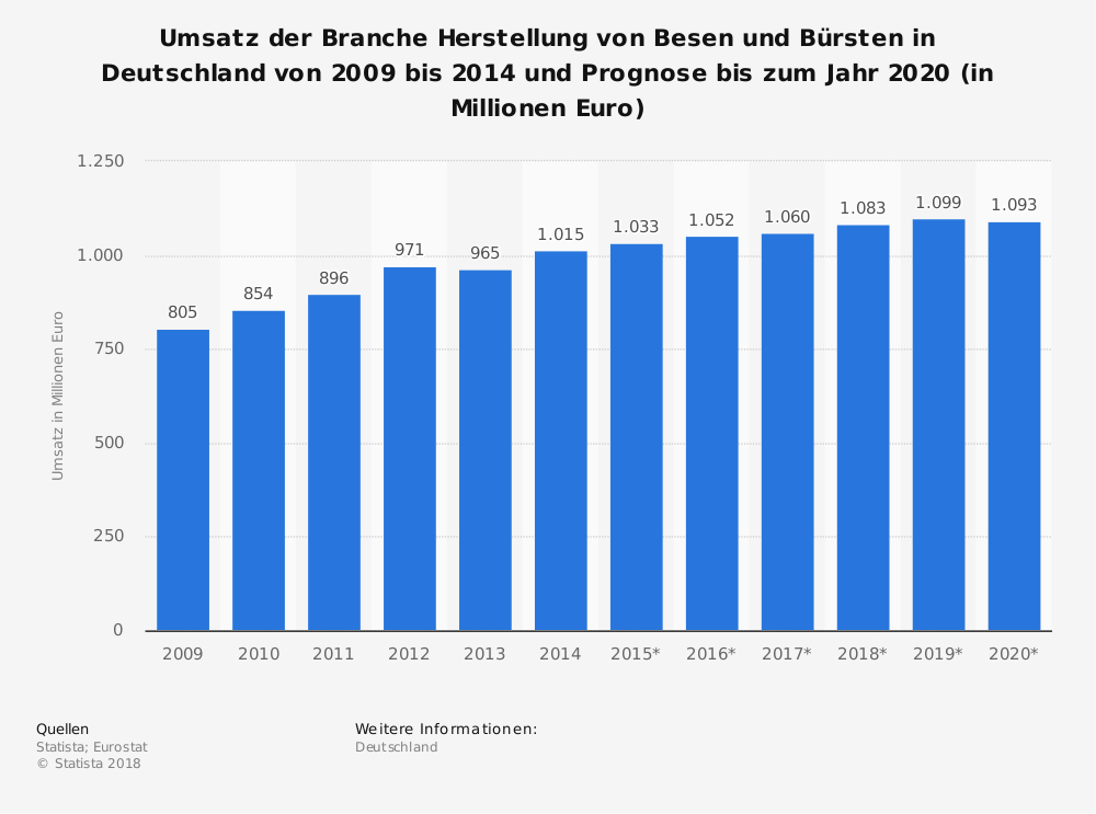 Statistik: Umsatz der Branche Herstellung von Besen und Bürsten in Deutschland von 2009 bis 2014 und Prognose bis zum Jahr 2020 (in Millionen Euro) | Statista