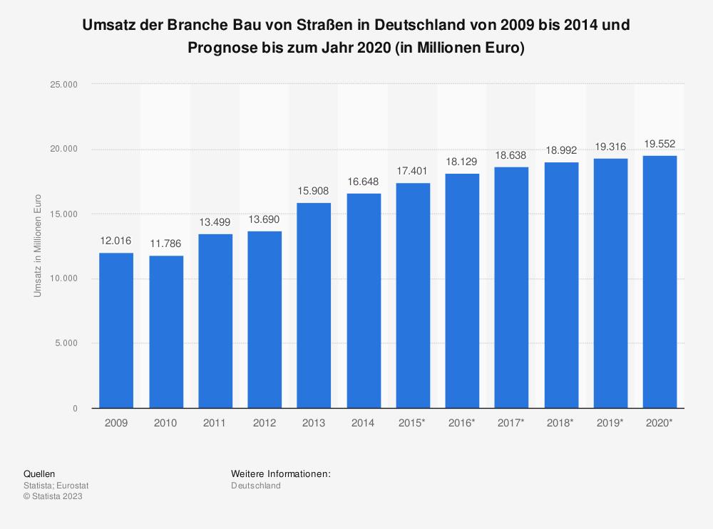 Statistik: Umsatz der Branche Bau von Straßen in Deutschland von 2009 bis 2014 und Prognose bis zum Jahr 2020 (in Millionen Euro) | Statista