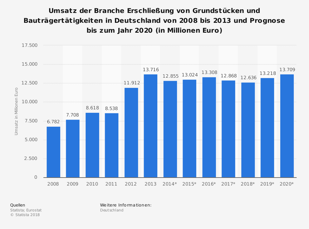 Statistics: Turnover of the sector Development of land and property development activities in Germany from 2008 to 2013 and forecast to 2020 (in million euros) | Statista