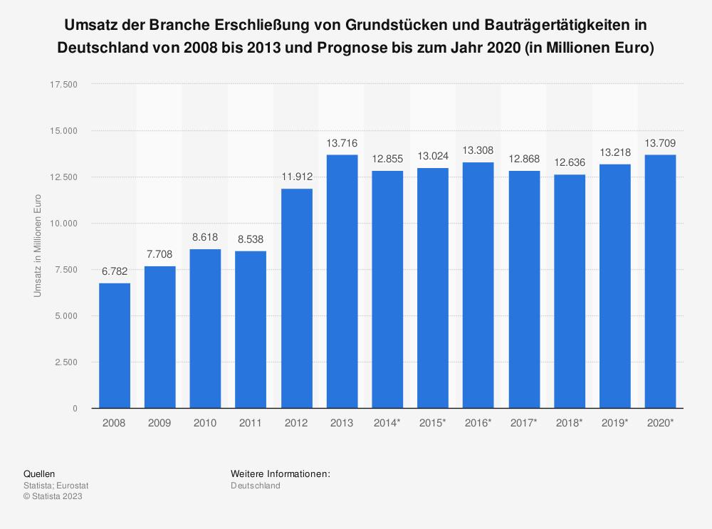 Statistik: Umsatz des Sektors Entwicklung der Flächen- und Immobilienentwicklung in Deutschland von 2008 bis 2013 und Prognose bis 2020 (in Mio. Euro) | Statista