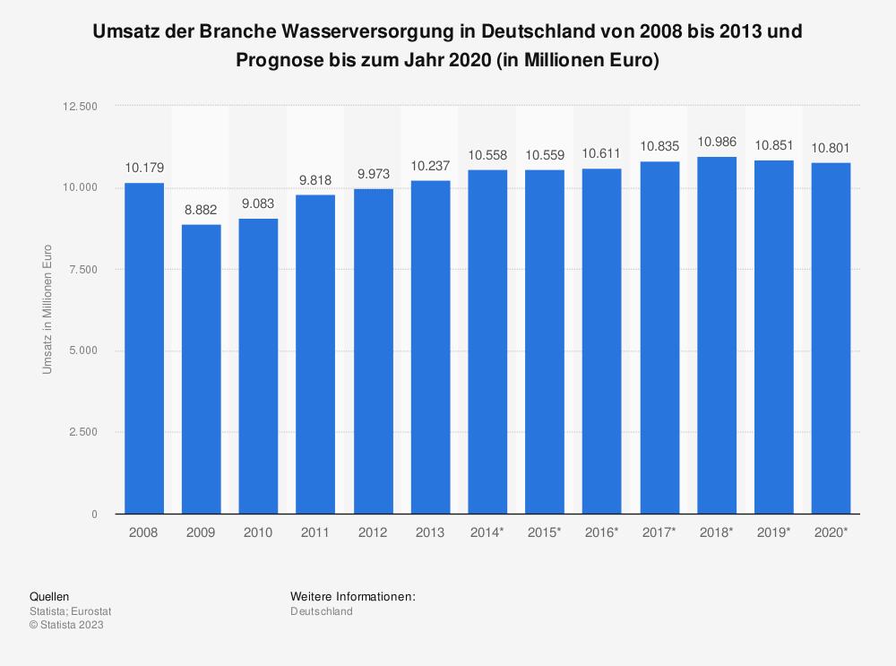 Statistik: Umsatz der Branche Wasserversorgung in Deutschland von 2008 bis 2013 und Prognose bis zum Jahr 2020 (in Millionen Euro)   Statista