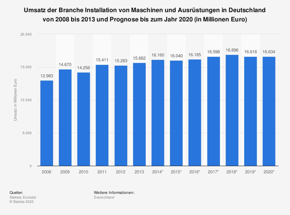 Statistik: Umsatz der Branche Installation von Maschinen und Ausrüstungen in Deutschland von 2008 bis 2013 und Prognose bis zum Jahr 2020 (in Millionen Euro) | Statista