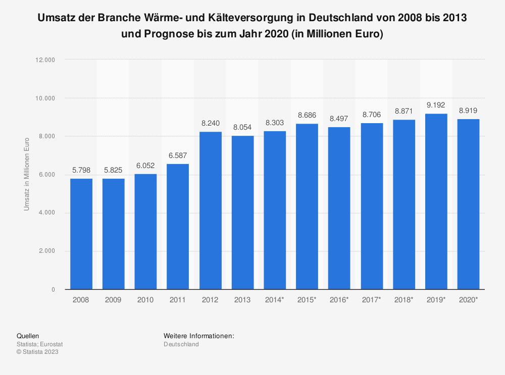 Statistik: Umsatz der Branche Wärme- und Kälteversorgung in Deutschland von 2008 bis 2013 und Prognose bis zum Jahr 2020 (in Millionen Euro) | Statista