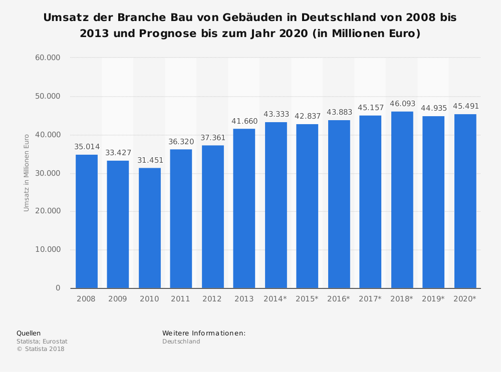 Statistics: Turnover of the building construction industry in Germany from 2008 to 2013 and forecast to 2020 (in million euros) | Statista