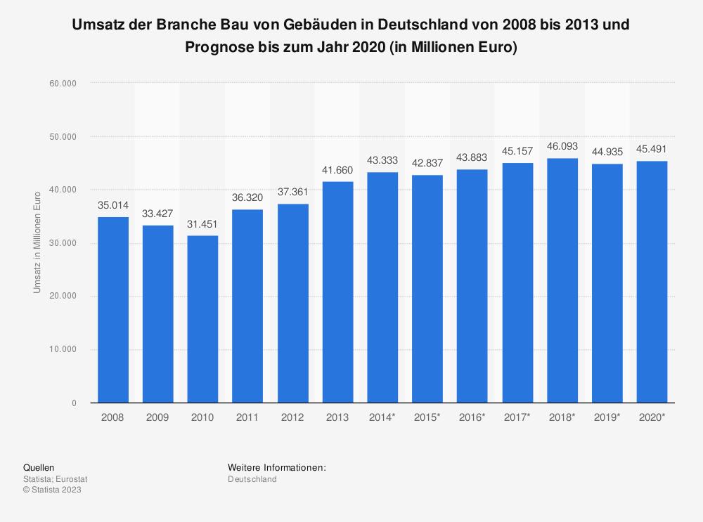 Statistik: Umsatz des Baugewerbes in Deutschland von 2008 bis 2013 und Prognose bis 2020 (in Mio. Euro) | Statista