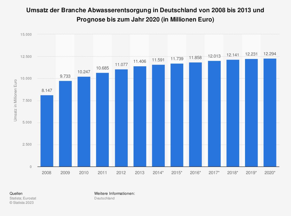 Statistik: Umsatz der Branche Abwasserentsorgung in Deutschland von 2008 bis 2013 und Prognose bis zum Jahr 2020 (in Millionen Euro) | Statista
