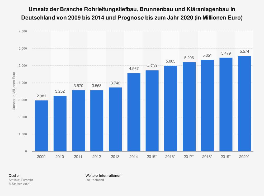 Statistik: Umsatz der Branche Rohrleitungstiefbau, Brunnenbau und Kläranlagenbau in Deutschland von 2009 bis 2014 und Prognose bis zum Jahr 2020 (in Millionen Euro) | Statista