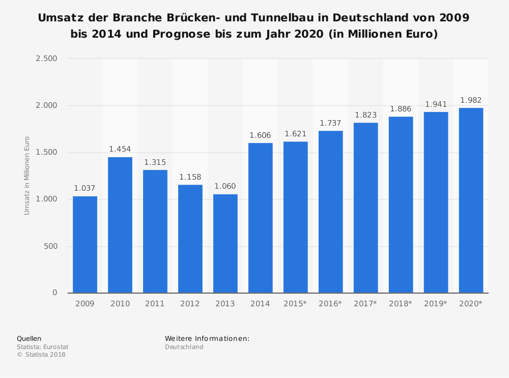 Statistik: Umsatz der Branche Brücken- und Tunnelbau in Deutschland von 2009 bis 2014 und Prognose bis zum Jahr 2020 (in Millionen Euro) | Statista