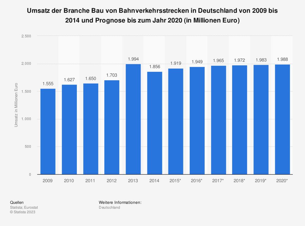 Statistik: Umsatz der Branche Bau von Bahnverkehrsstrecken in Deutschland von 2009 bis 2014 und Prognose bis zum Jahr 2020 (in Millionen Euro)   Statista