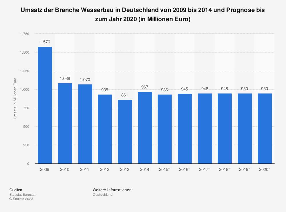 Statistik: Umsatz der Branche Wasserbau in Deutschland von 2009 bis 2014 und Prognose bis zum Jahr 2020 (in Millionen Euro) | Statista