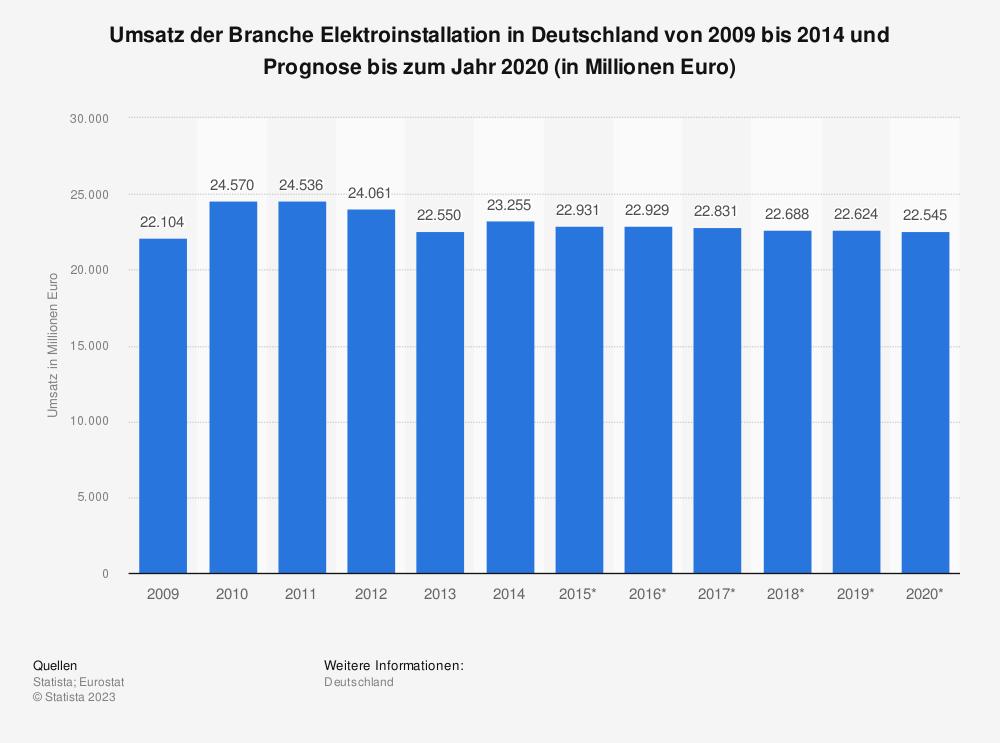 Statistik: Umsatz der Branche Elektroinstallation in Deutschland von 2009 bis 2014 und Prognose bis zum Jahr 2020 (in Millionen Euro) | Statista