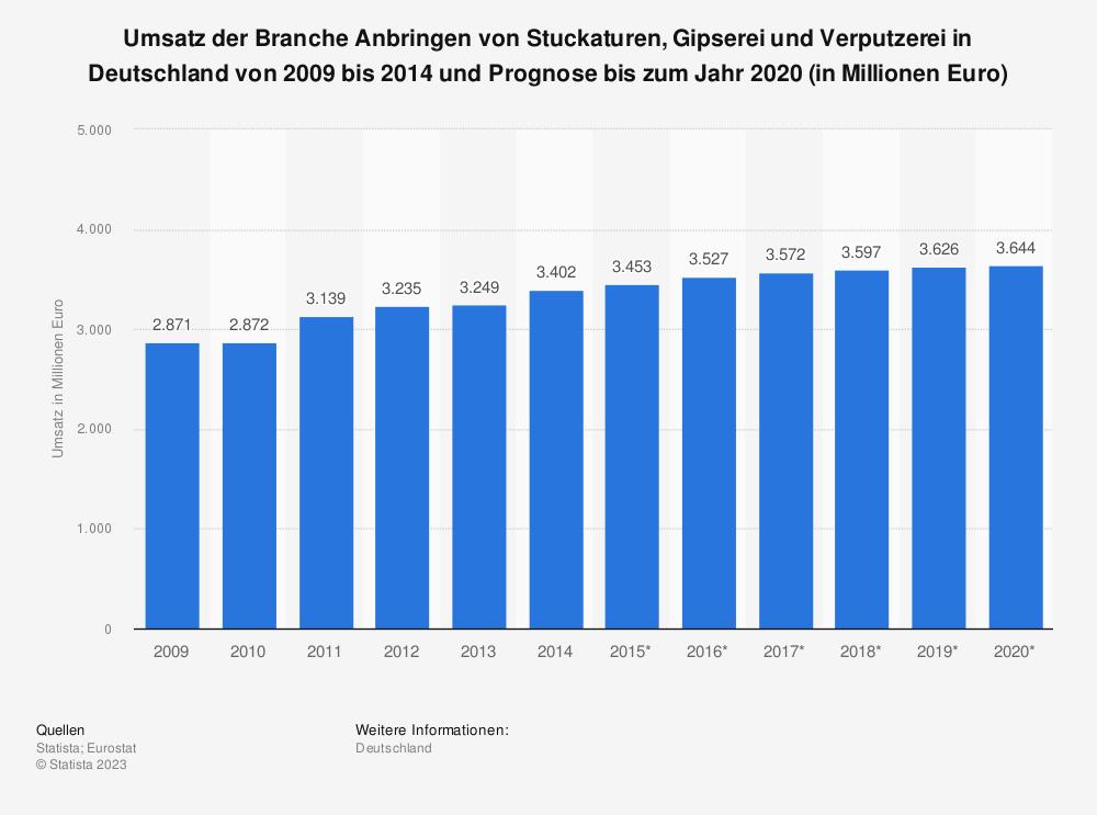 Statistik: Umsatz der Branche Anbringen von Stuckaturen, Gipserei und Verputzerei in Deutschland von 2009 bis 2014 und Prognose bis zum Jahr 2020 (in Millionen Euro) | Statista
