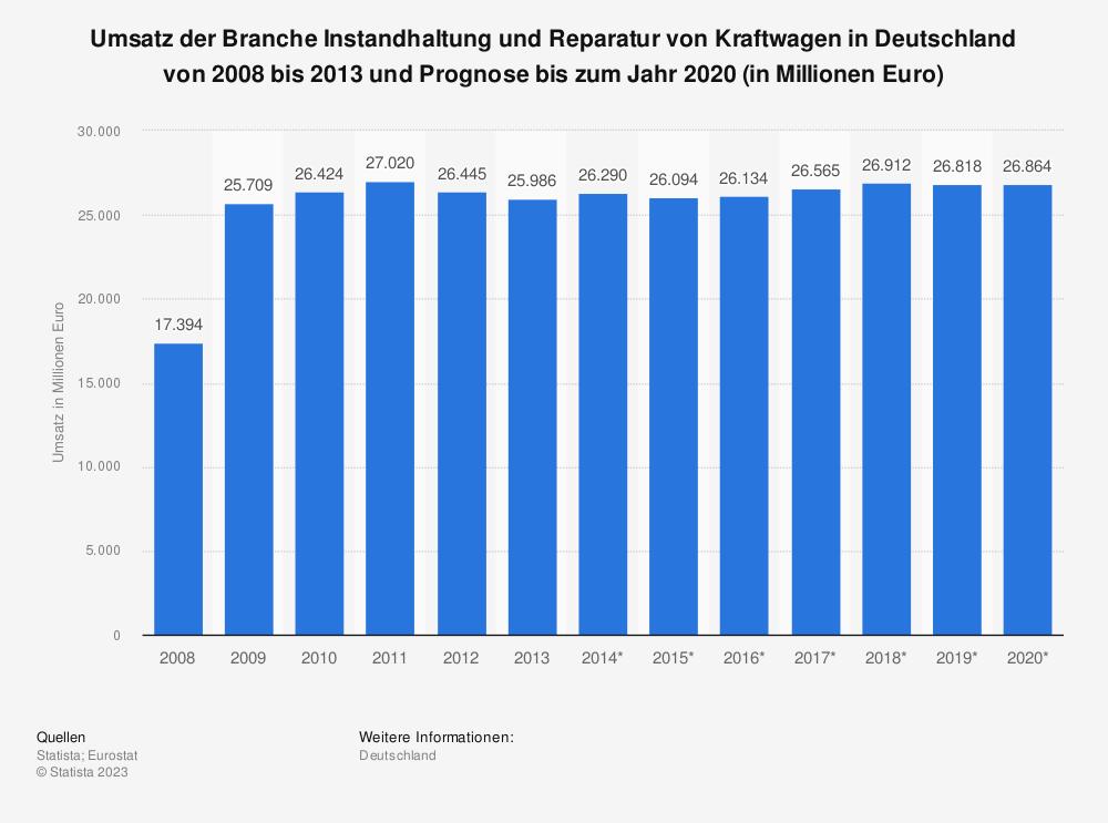 Statistik: Umsatz der Branche Instandhaltung und Reparatur von Kraftwagen in Deutschland von 2008 bis 2013 und Prognose bis zum Jahr 2020 (in Millionen Euro) | Statista