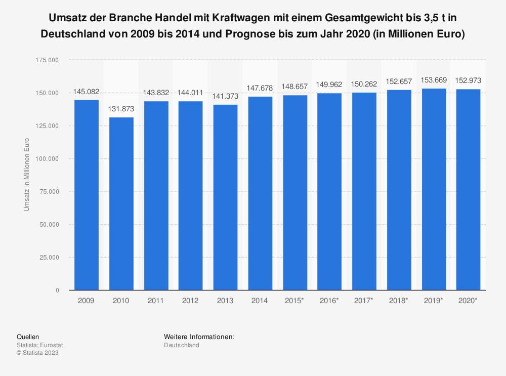 Statistik: Umsatz der Branche Handel mit Kraftwagen mit einem Gesamtgewicht bis 3,5 t in Deutschland von 2009 bis 2014 und Prognose bis zum Jahr 2020 (in Millionen Euro) | Statista