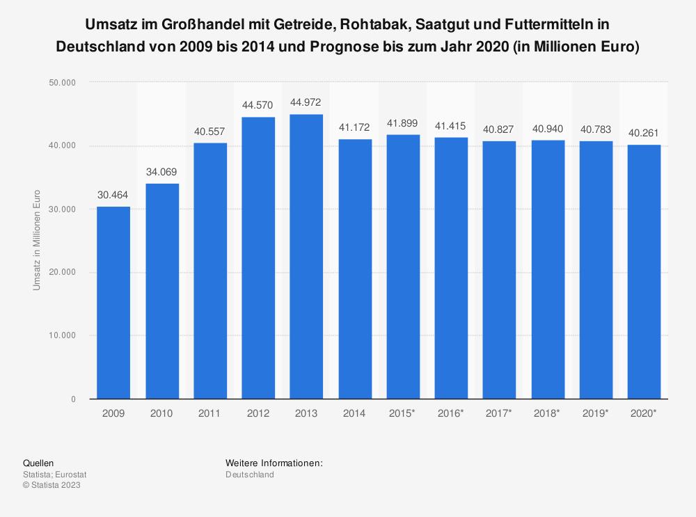 Statistik: Umsatz im Großhandel mit Getreide, Rohtabak, Saatgut und Futtermitteln in Deutschland von 2009 bis 2014 und Prognose bis zum Jahr 2020 (in Millionen Euro) | Statista