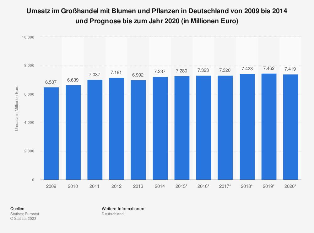 Statistik: Umsatz im Großhandel mit Blumen und Pflanzen in Deutschland von 2009 bis 2014 und Prognose bis zum Jahr 2020 (in Millionen Euro) | Statista