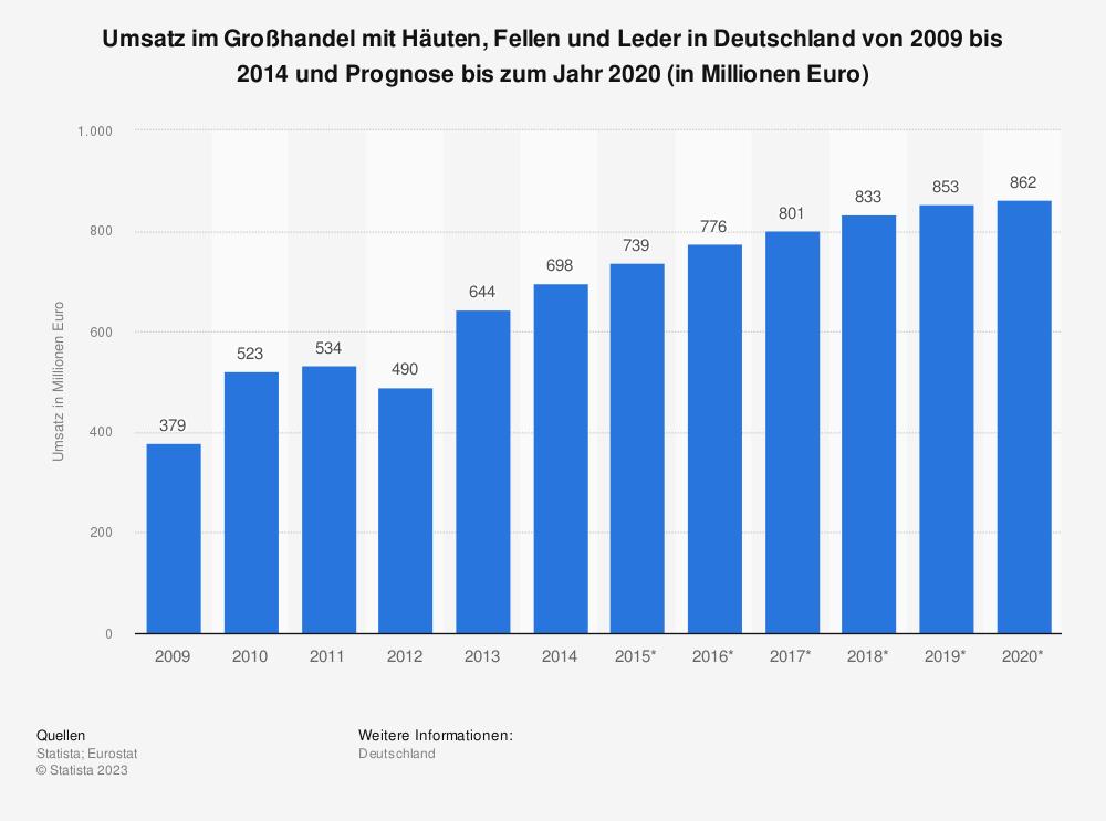 Statistik: Umsatz im Großhandel mit Häuten, Fellen und Leder in Deutschland von 2009 bis 2014 und Prognose bis zum Jahr 2020 (in Millionen Euro) | Statista