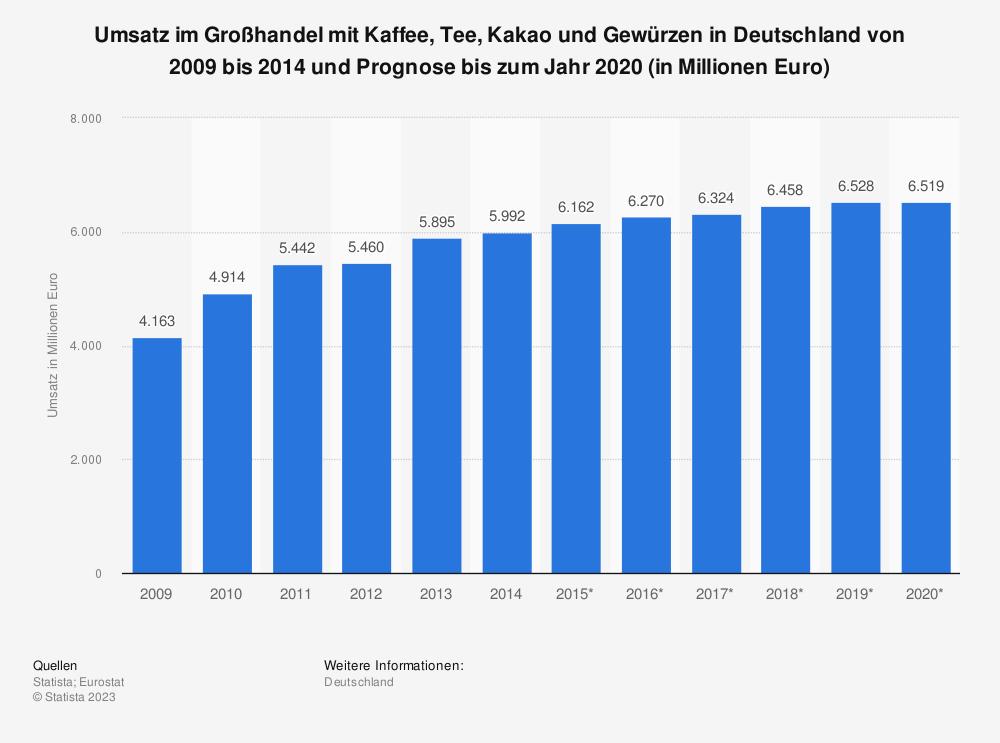 Statistik: Umsatz im Großhandel mit Kaffee, Tee, Kakao und Gewürzen in Deutschland von 2009 bis 2014 und Prognose bis zum Jahr 2020 (in Millionen Euro) | Statista