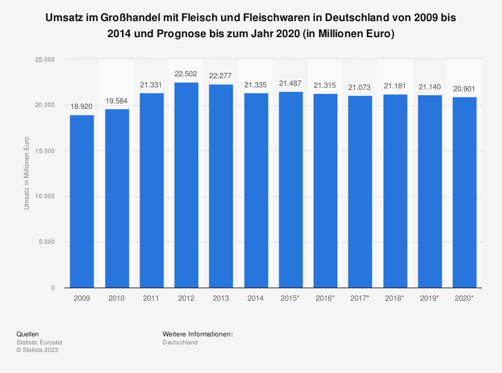 Statistik: Umsatz im Großhandel mit Fleisch und Fleischwaren in Deutschland von 2009 bis 2014 und Prognose bis zum Jahr 2020 (in Millionen Euro) | Statista