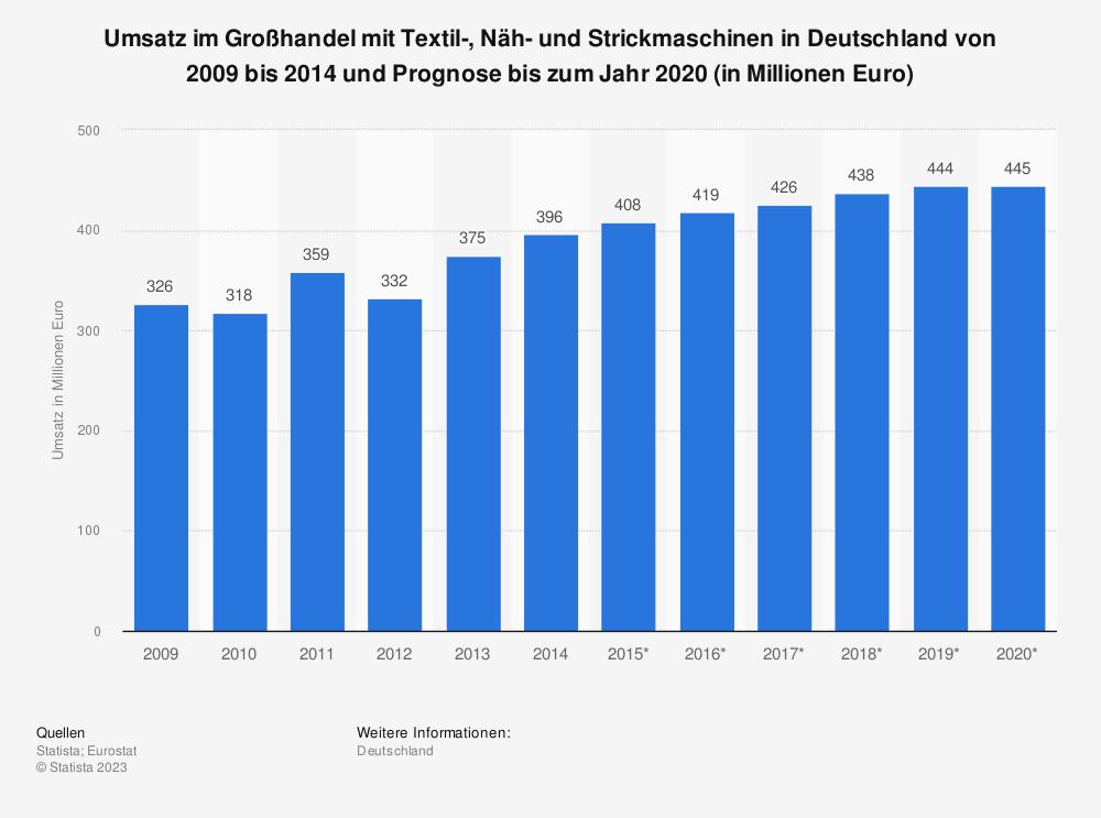 Statistik: Umsatz im Großhandel mit Textil-, Näh- und Strickmaschinen in Deutschland von 2009 bis 2014 und Prognose bis zum Jahr 2020 (in Millionen Euro)   Statista