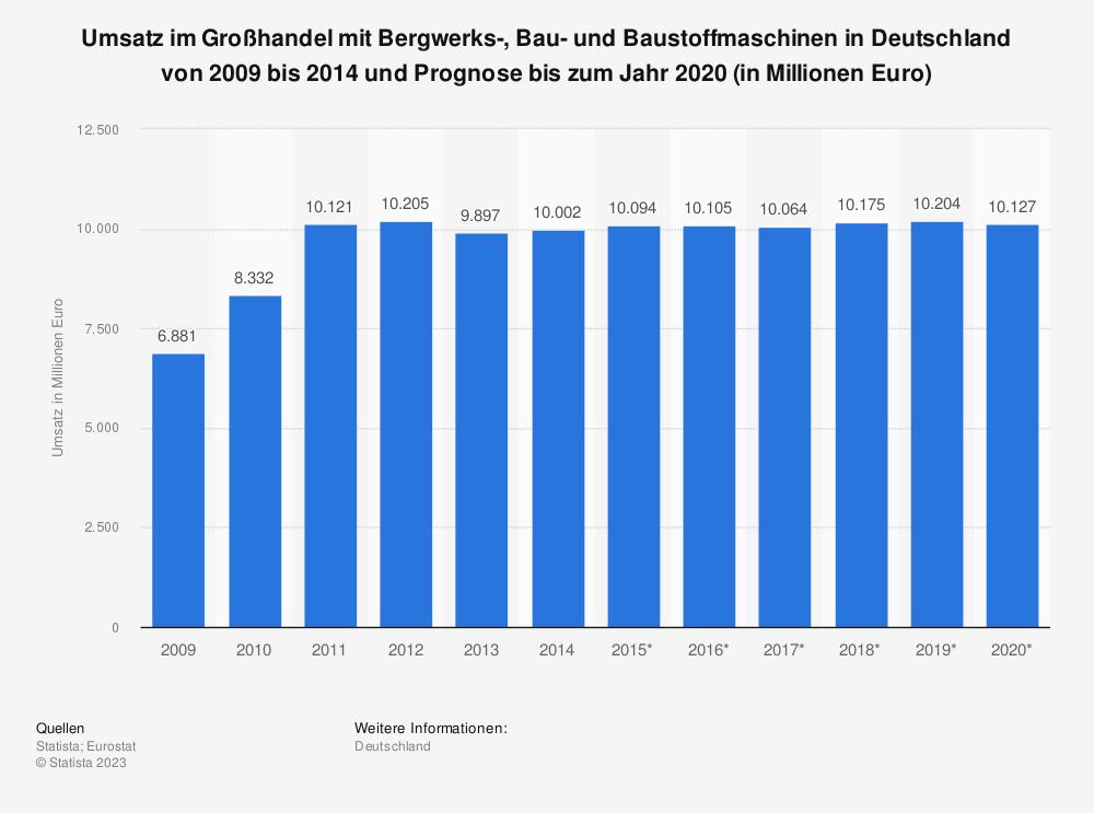 Statistik: Umsatz im Großhandel mit Bergwerks-, Bau- und Baustoffmaschinen in Deutschland von 2009 bis 2014 und Prognose bis zum Jahr 2020 (in Millionen Euro) | Statista