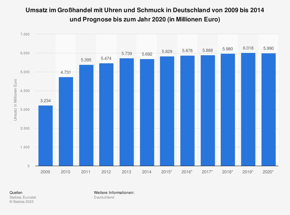 Statistik: Umsatz im Großhandel mit Uhren und Schmuck in Deutschland von 2009 bis 2014 und Prognose bis zum Jahr 2020 (in Millionen Euro) | Statista