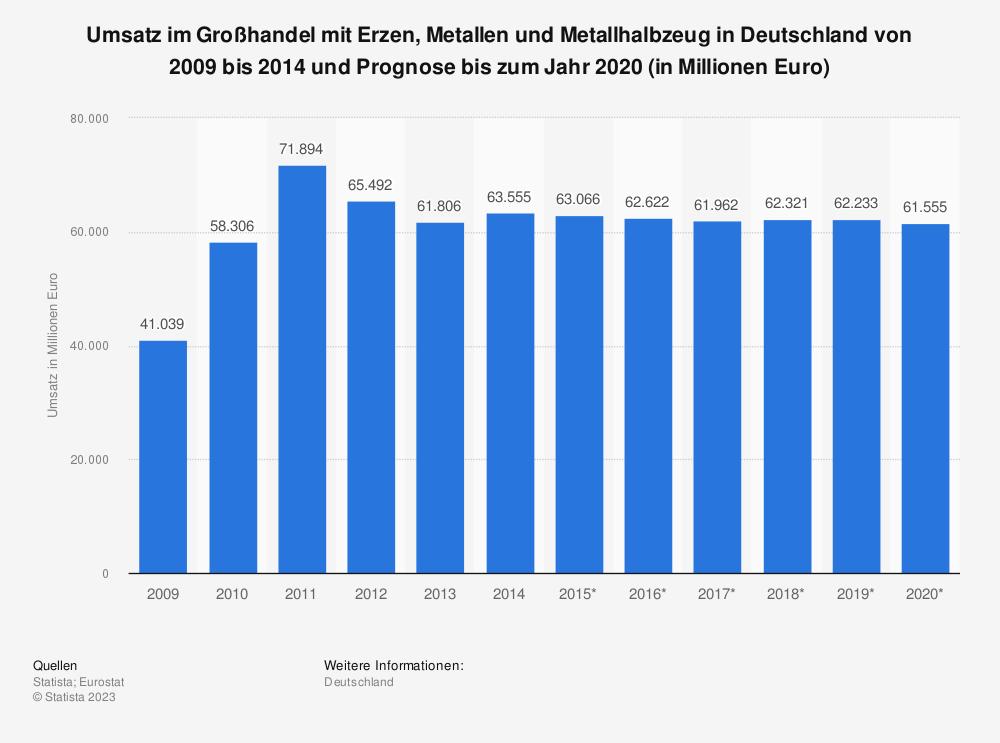 Statistik: Umsatz im Großhandel mit Erzen, Metallen und Metallhalbzeug in Deutschland von 2009 bis 2014 und Prognose bis zum Jahr 2020 (in Millionen Euro)   Statista