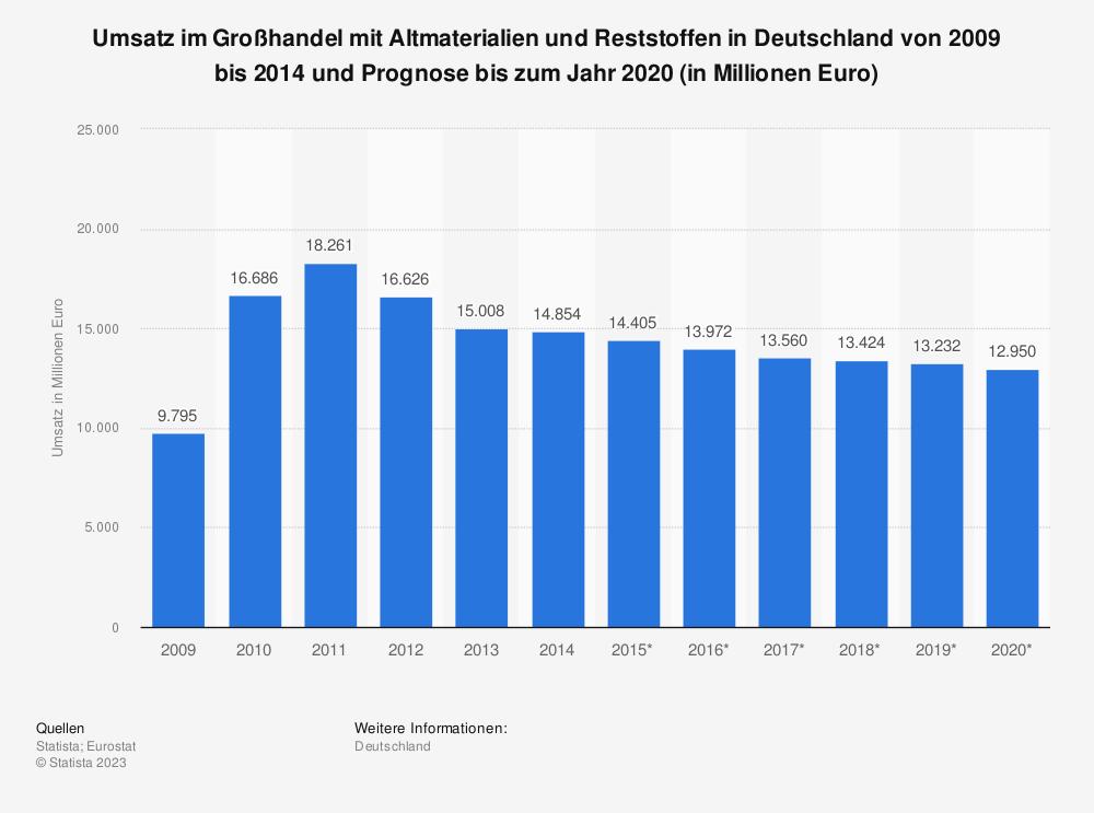 Statistik: Umsatz im Großhandel mit Altmaterialien und Reststoffen in Deutschland von 2009 bis 2014 und Prognose bis zum Jahr 2020 (in Millionen Euro) | Statista