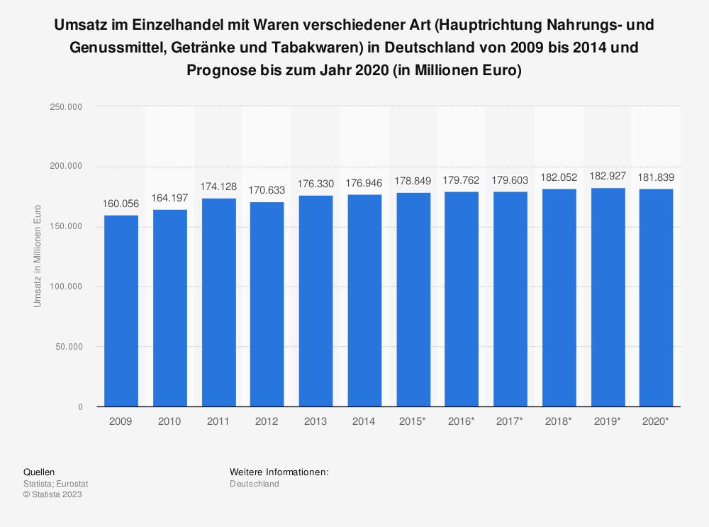 Statistik: Umsatz im Einzelhandel mit Waren verschiedener Art (Hauptrichtung Nahrungs- und Genussmittel, Getränke und Tabakwaren) in Deutschland von 2009 bis 2014 und Prognose bis zum Jahr 2020 (in Millionen Euro) | Statista
