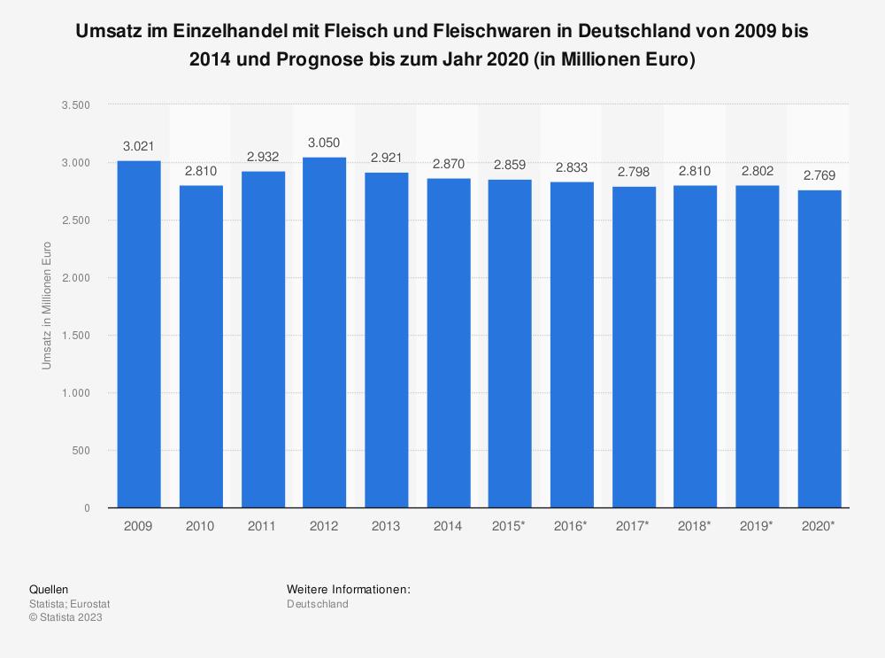 Statistik: Umsatz im Einzelhandel mit Fleisch und Fleischwaren in Deutschland von 2009 bis 2014 und Prognose bis zum Jahr 2020 (in Millionen Euro)   Statista