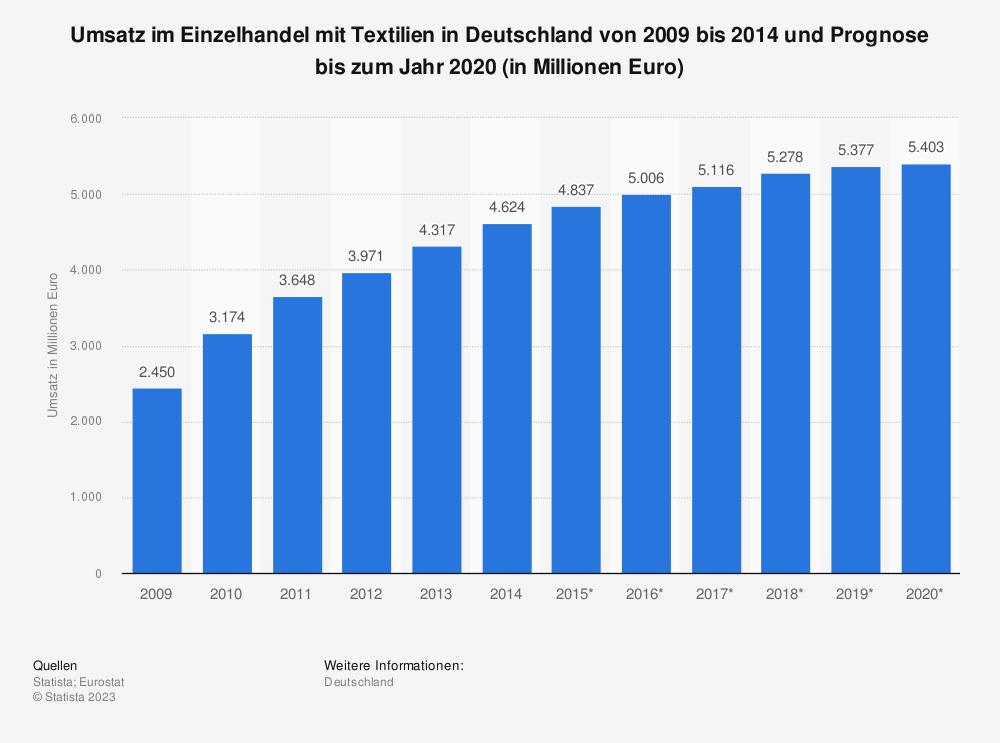 Statistik: Umsatz im Einzelhandel mit Textilien in Deutschland von 2009 bis 2014 und Prognose bis zum Jahr 2020 (in Millionen Euro) | Statista