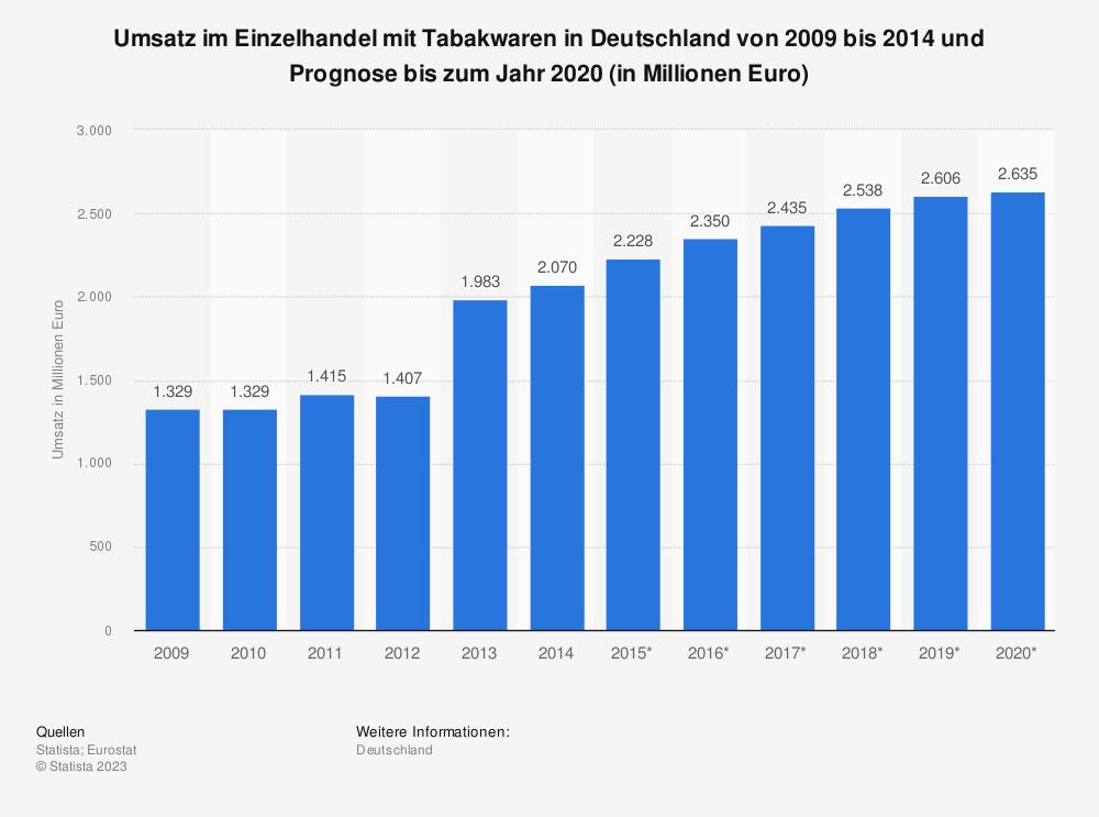 Statistik: Umsatz im Einzelhandel mit Tabakwaren in Deutschland von 2009 bis 2014 und Prognose bis zum Jahr 2020 (in Millionen Euro) | Statista